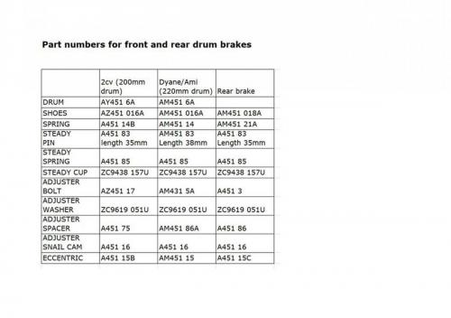 9) List of front and rear brake drm parts
